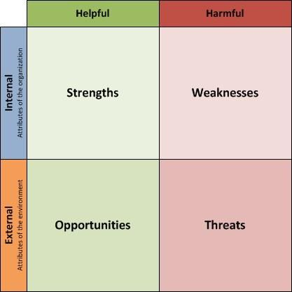 How To Use Swot Analysis To Strengthen Your Blog Business  Blogs
