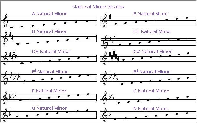 Pin By Raymond Aragon On Bugler S Holiday Minor Scale