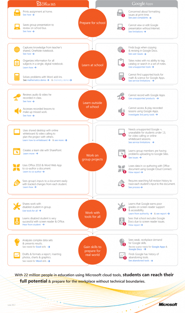 Publicyte Bing Office 365 Instructional Technology Office 365 Education