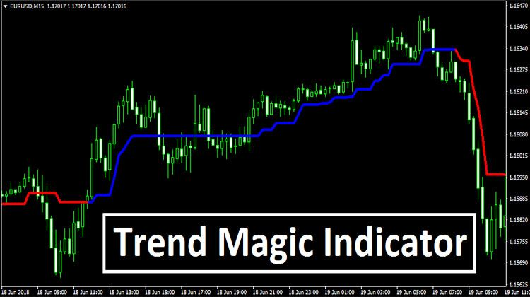 Trend Magic Indicator Mt4 Intraday Trading Forex Trading Forex