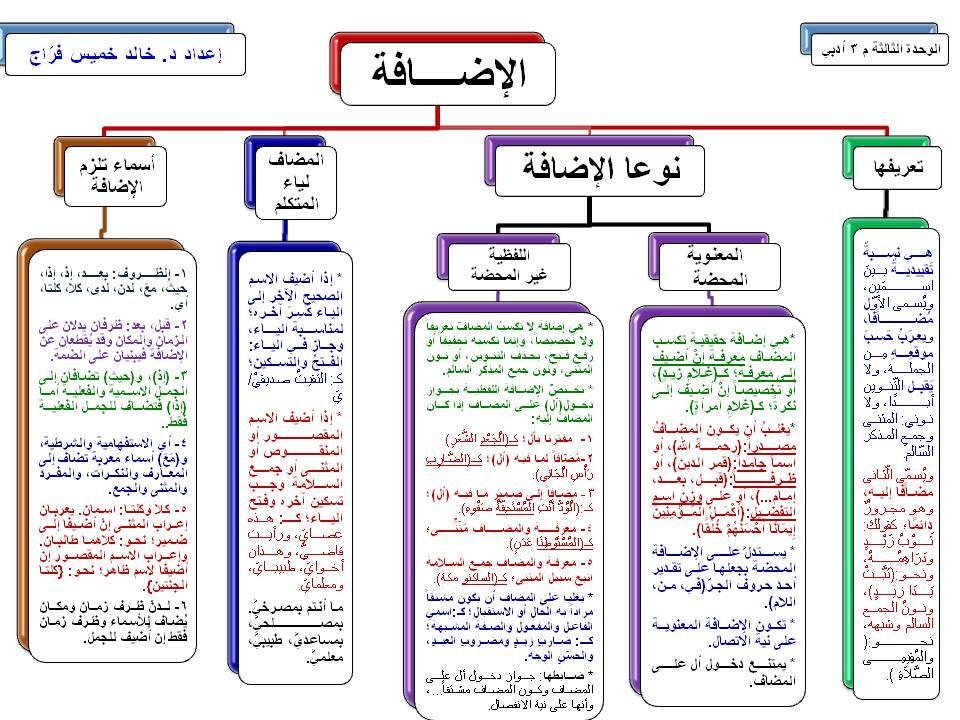 إضافة تسمية توضيحية Arabic Language Learn Arabic Language Learning Arabic