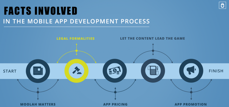 Techugo is a Mobile App Development company, based in
