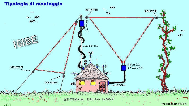 Antenna HF bultibanda DELTA LOOP balun rg59 75 Ohm i6ibe | Ham Radio