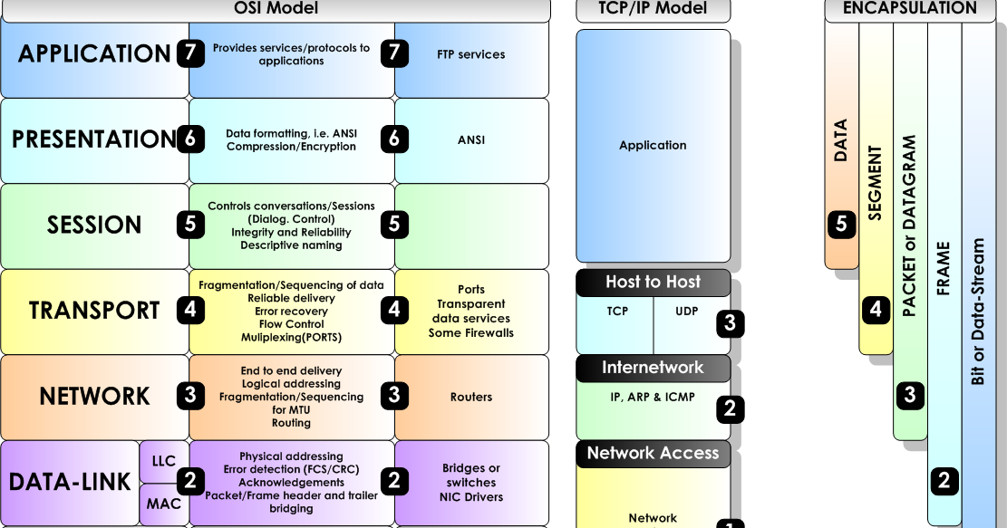 Iso Osi And Tcpip Model Comparison Osi Model Open System