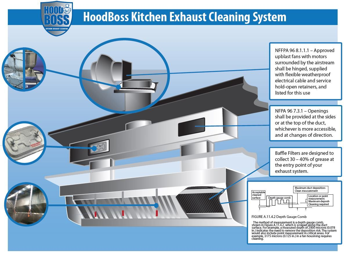 Hood Boss Vent Hood Diagram Jpg 1185 897 With Images Kitchen