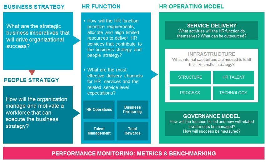 HR Operating Model Mercer Operating model, Business