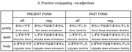 Conjugating na adjectives learning japanese language languages idioms also rh pinterest