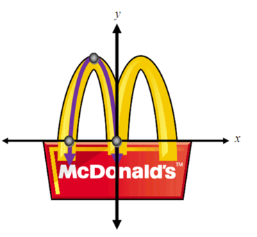 Ss Find Equations Of Parabolas That Matches The Mcdonalds Arches