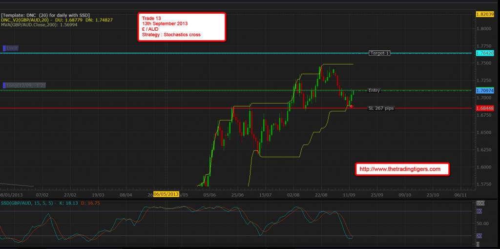 Trade 13 - GBP / AUD Long  - http://www.thetradingtigers.com/2013/09/13/trade-13-gbp-aud-long/
