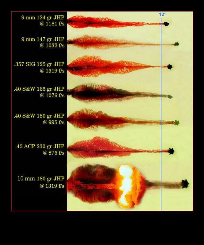 10mm ballistics   Things that go Bang!   Guns, Firearms, 45 acp