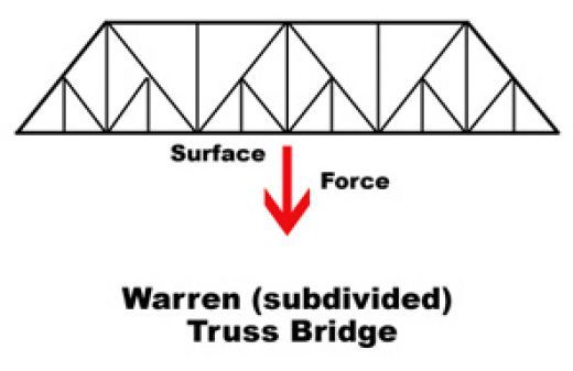 tips for building toothpick bridges