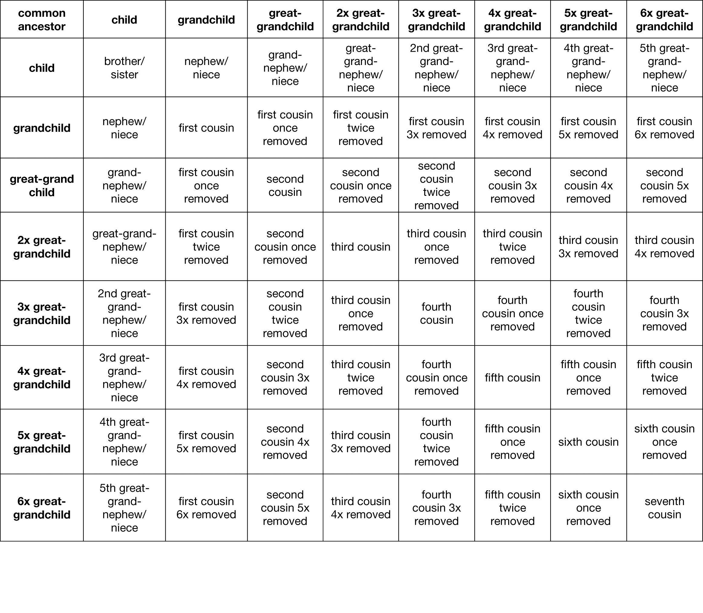 family relation chart