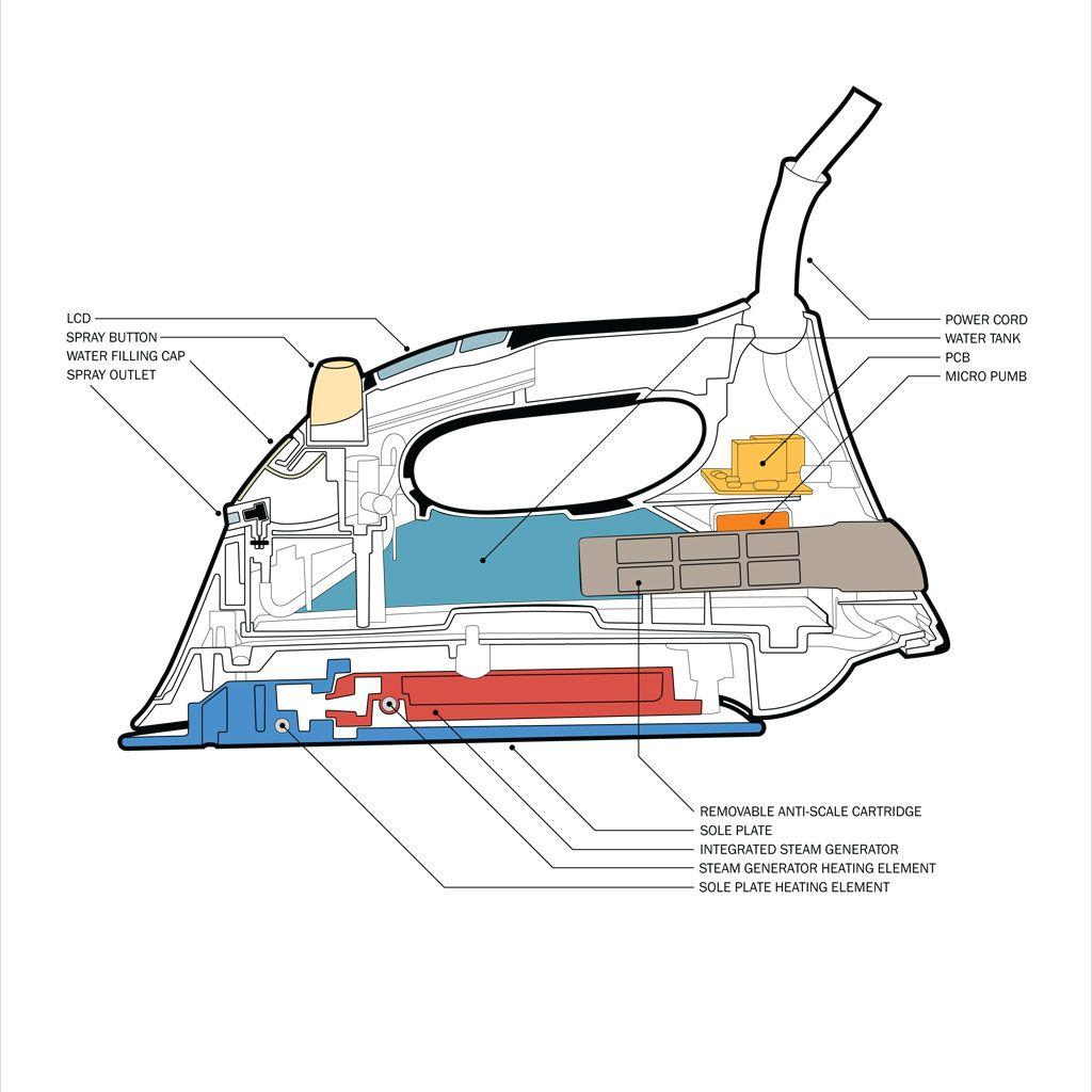 Electric Heating Iron Effect ~ Iron diagram google search pinterest