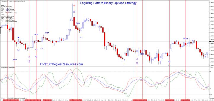Binary options engulfing strategy games cilic vs djokovic betting expert tips