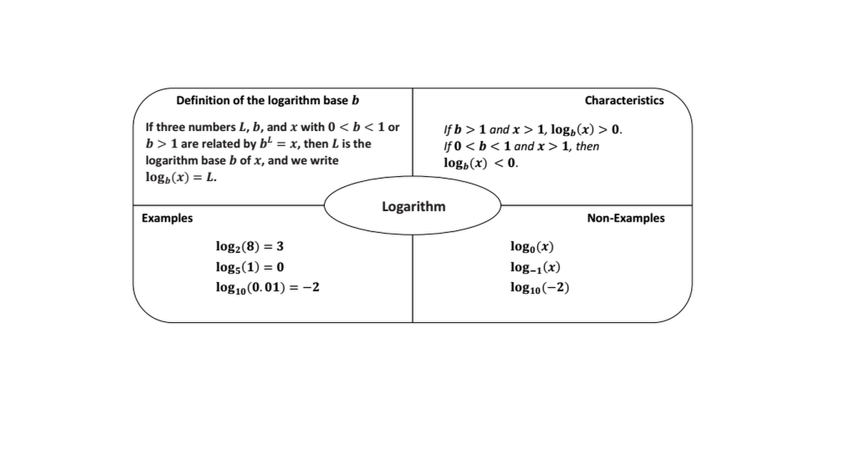this completed frayer model organizes information about logarithms and can be found in eureka