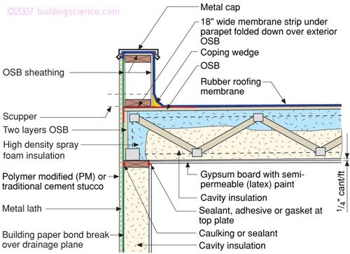 Roof Venting Methods : Bsd understanding attic ventilation — building