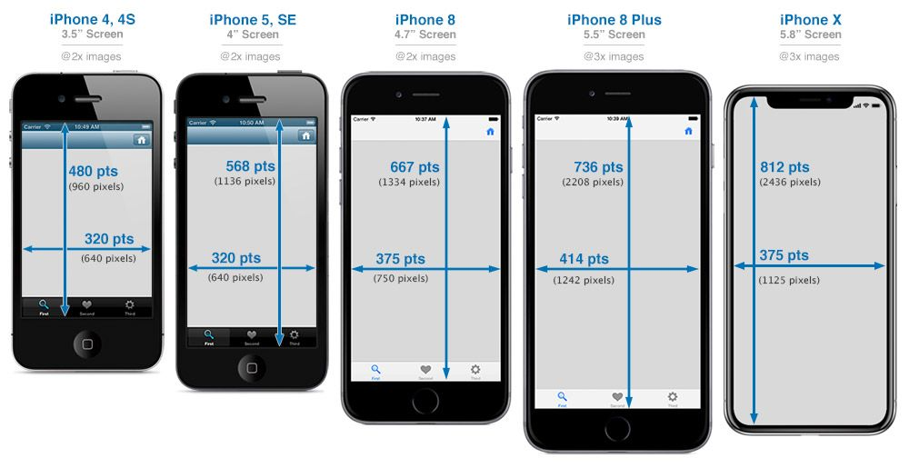 iPhone Development 101 iPhone Device & Screen Sizes