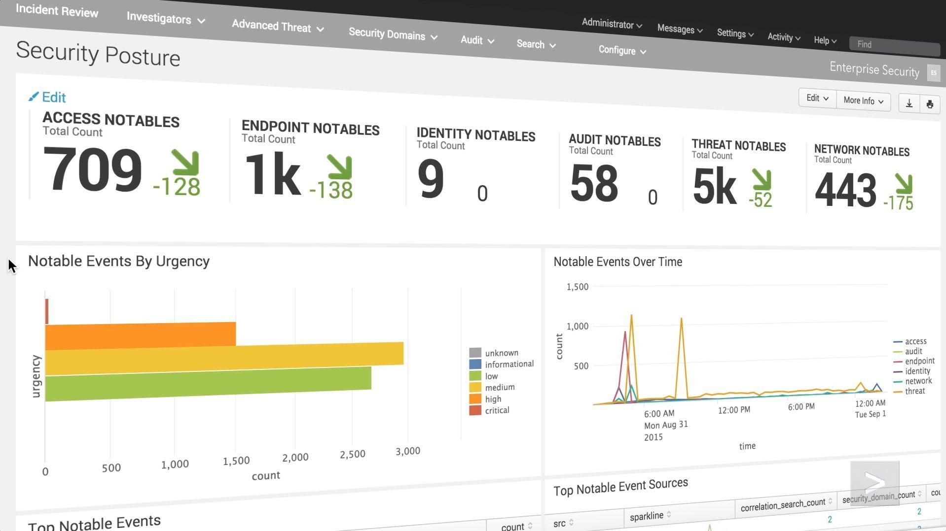 16 best splunk images on pinterest big data dashboards and data