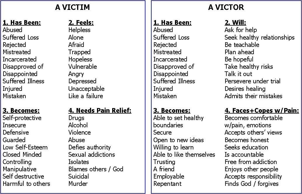 Victim mentality worksheet