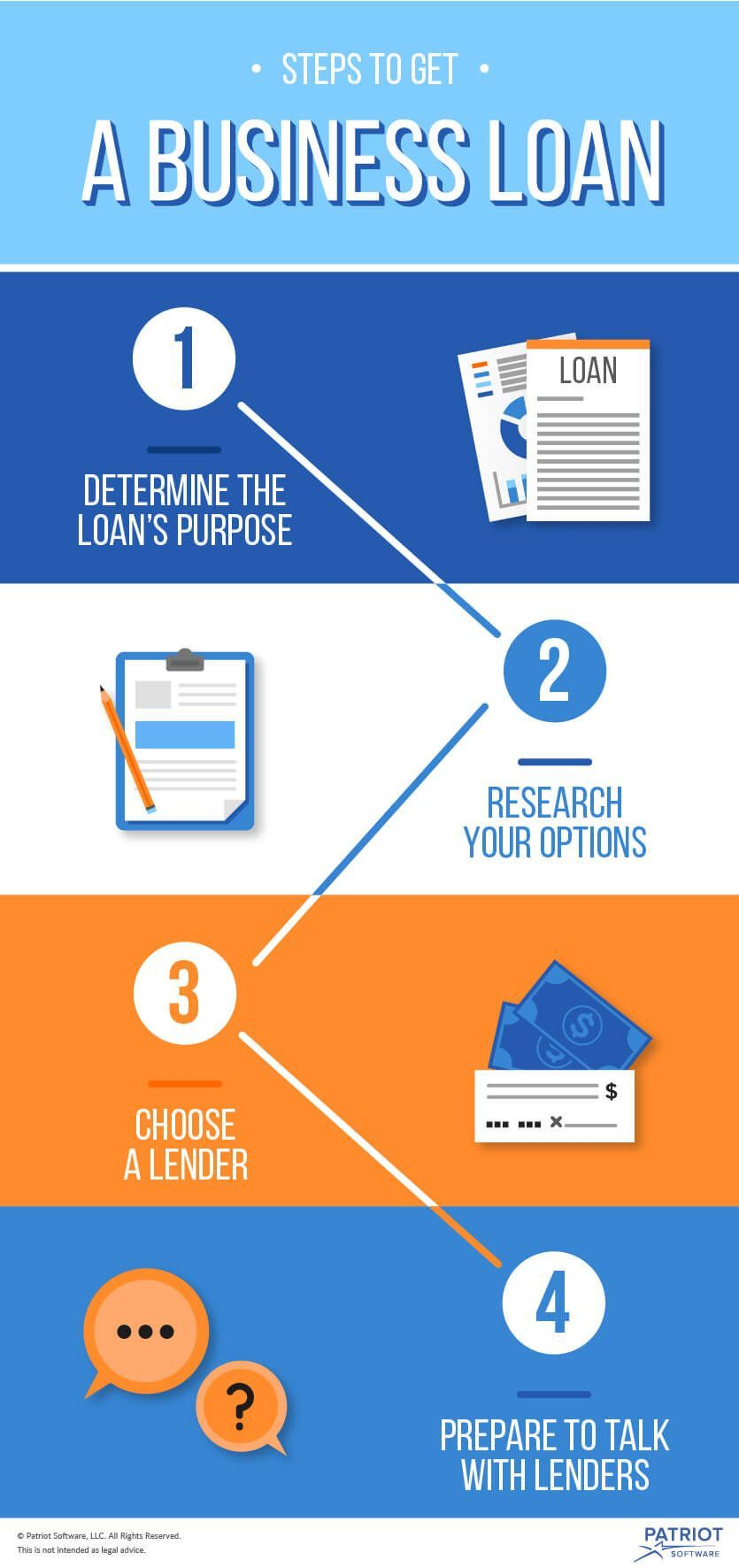 How to Get a Small Business Loan Business loans, Small