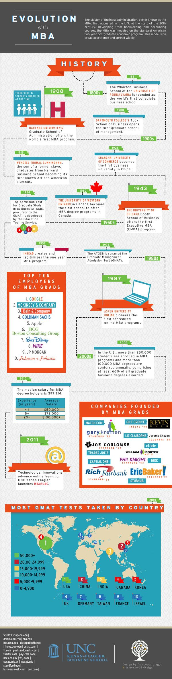 best images about mba benefits gmat test 17 best images about mba benefits gmat test entrepreneur and worth it
