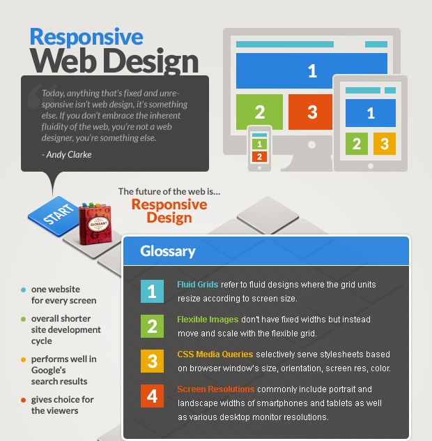 Rocking Down The Highway With Responsive Web Design Interactive.