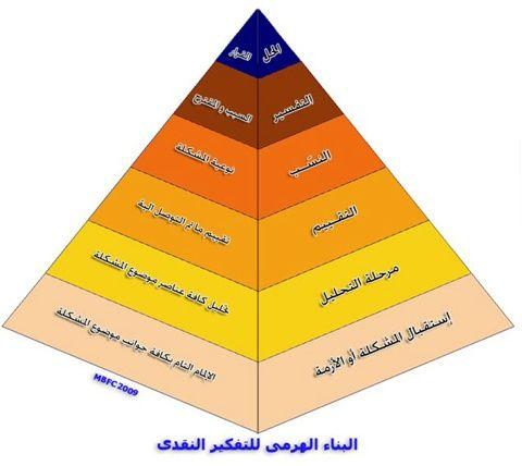 أساليب تنمية التفكير الناقد في المؤسسات التربوية Pie Chart Chart Diagram