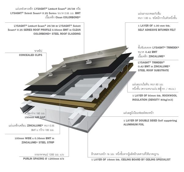 Image Result For Lysaght Colorbond Detai Construction Roof