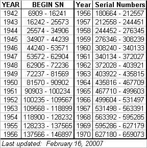 Craftsman Serial Number Decoder