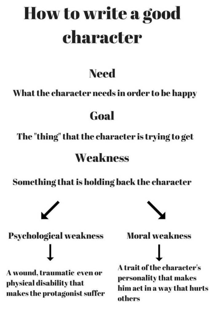 Photo of Weakness of the multidimensional character part 2 – #characters #language #Multi …