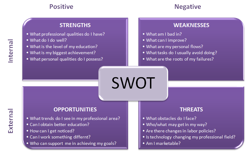 Image Result For Personal Swot Analysis Personalimprovement