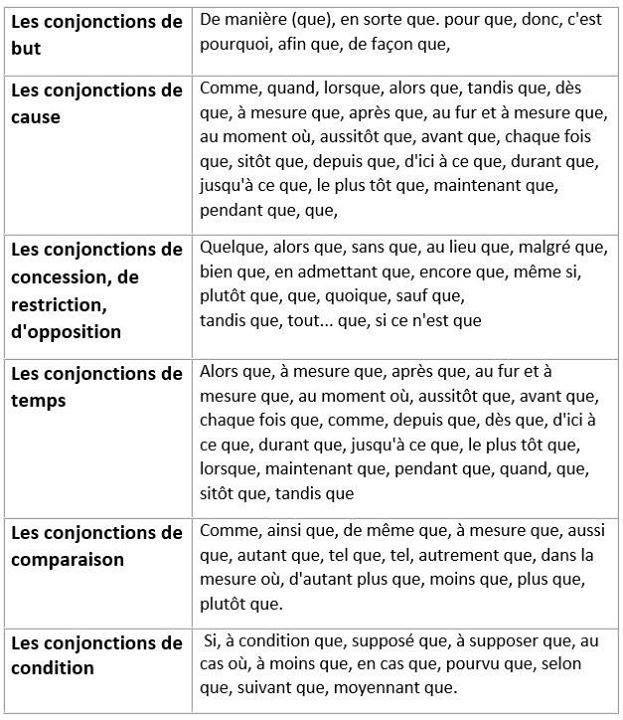 Les Conjonctions Et Les Locutions Conjonctives De Cause De But De Restriction De Concession D Opposi French Learning Books Learn French Online Learn French