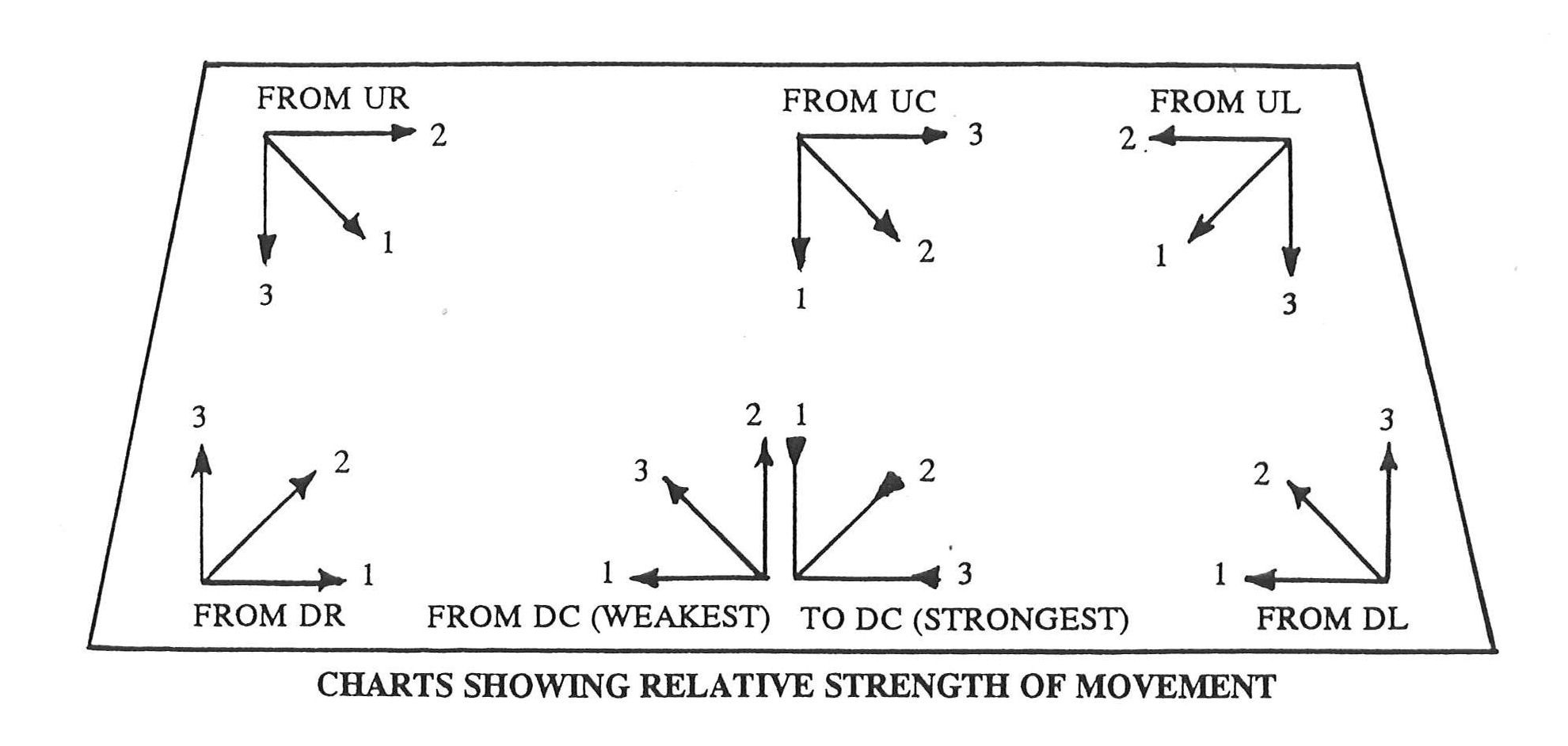 Illustration Showing Relative Strength Of Movement