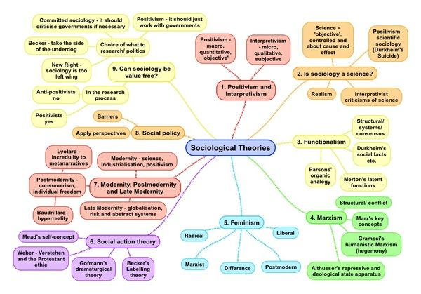 A Level Sociology Familie And Household Revision Bundle Theory Essay Question On Family