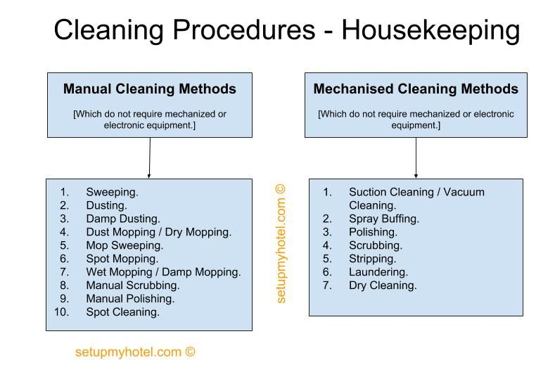 Types Of Cleaning Procedures In Hotel Housekeeping The Executive Housekeeper Is Responsible For Seeing That The Hotel Housekeeping Housekeeping Hotel Cleaning
