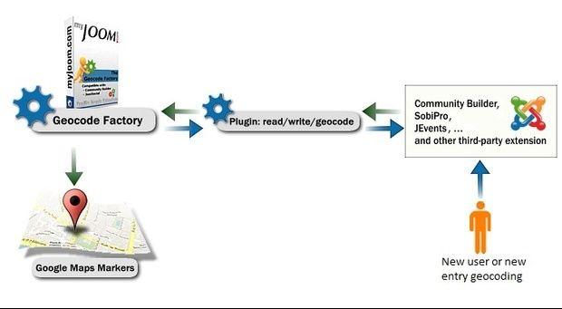 Batch Geocode Addresses from a Google Spreadsheet