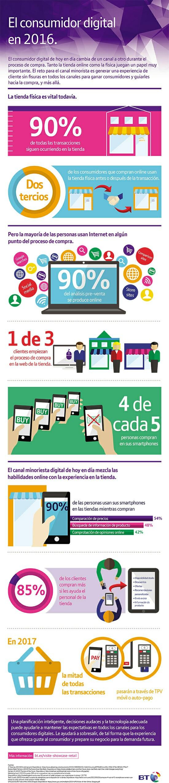 El consumidor digital en 2016... SocialMediaOP Marketing