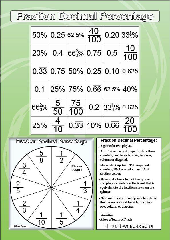 fraction decimal percentage paul swan link maths ideas fractions rh pinterest com