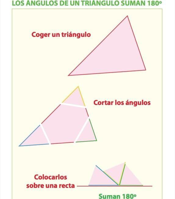 Como Demostrar Que Los Angulos De Un Triangulo Siempre Miden 180 Grados Matematicas Matematicas