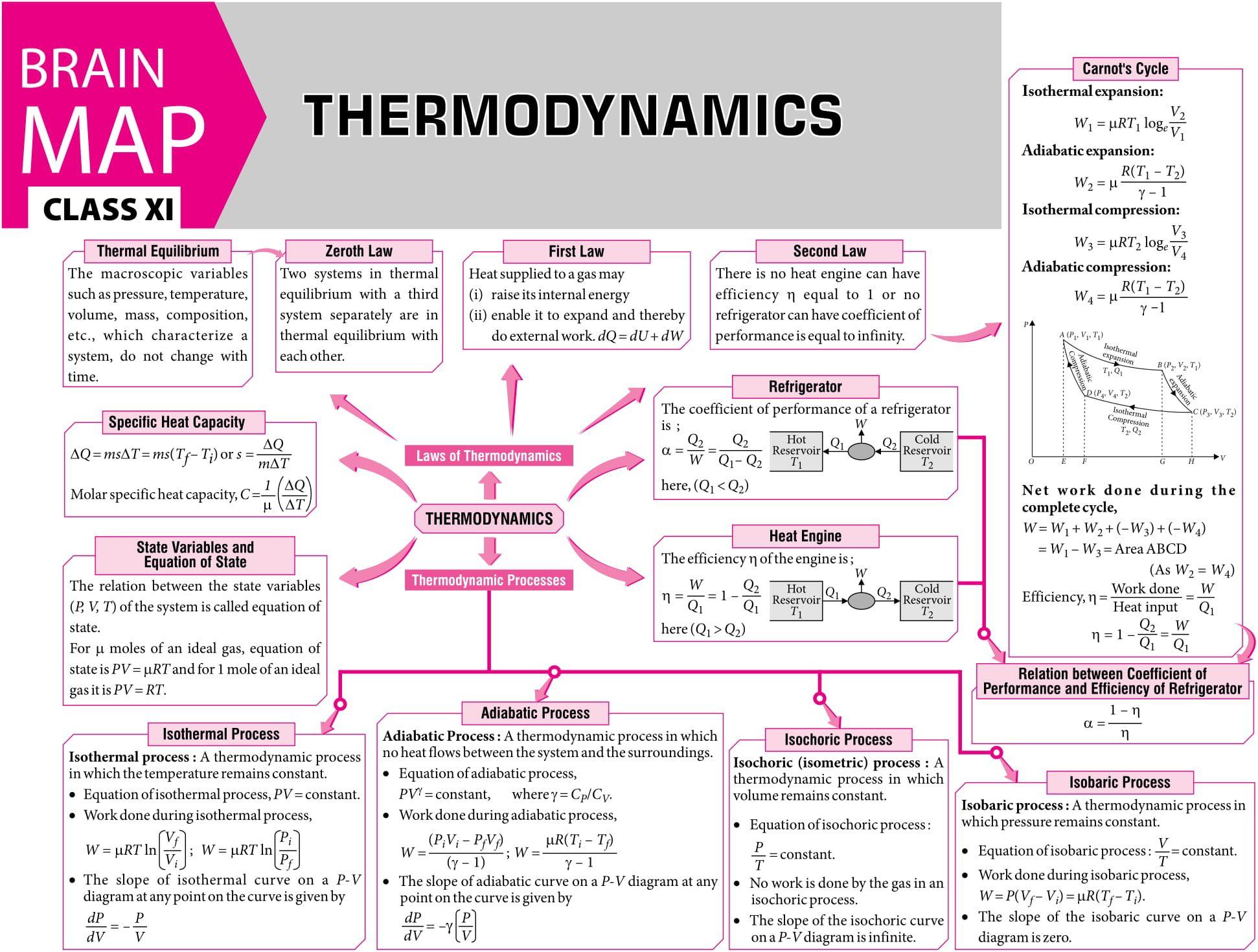 Thermodynamics Concept Map Mtg Physics For You Magazine Jeemain Jeeadvanced Class11 Clas Physics Notes Physics Classroom Physics And Mathematics