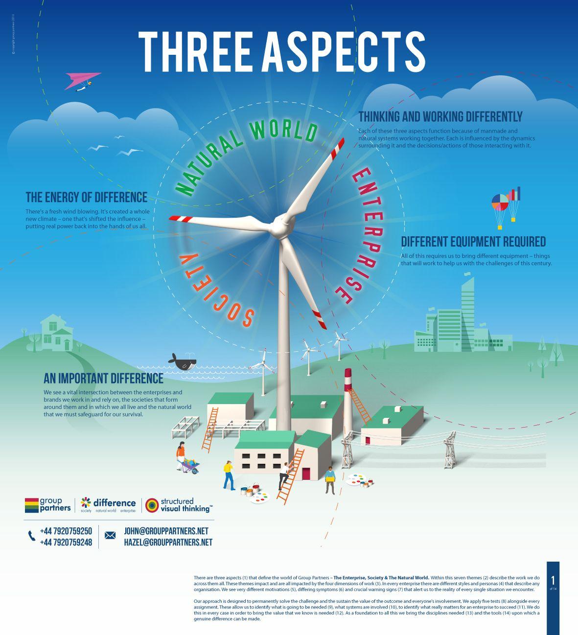 The Three Areas Of Our Work Digital health, Digital