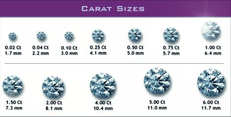 Actual Size Of A 10 Carat Diamond Refers To Diamonds Weight Not Just As Dollar