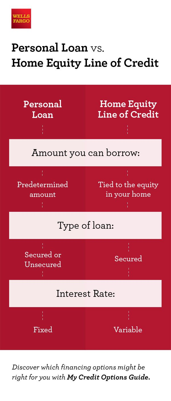 Take The Confusion Out Of Financing Your Big Project Find Out What Credit Products Might Be Right For You By Using Home Equity Line Home Equity Line Of Credit