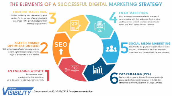 The Elements Of A Successful Digital Marketing Strategy On Top Visibility Digital Marketing Strategy What Is Marketing Digital Marketing