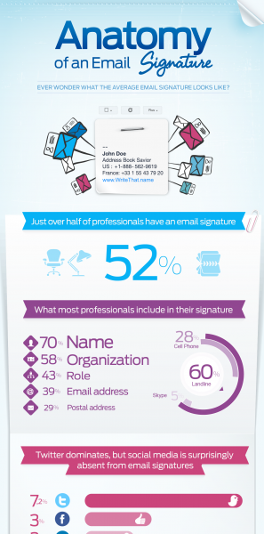 Anatomy Of An Email Signature Design Information Design