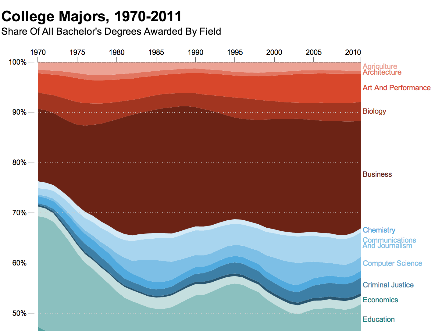 4 Decades Of College Degrees In 1 Graph