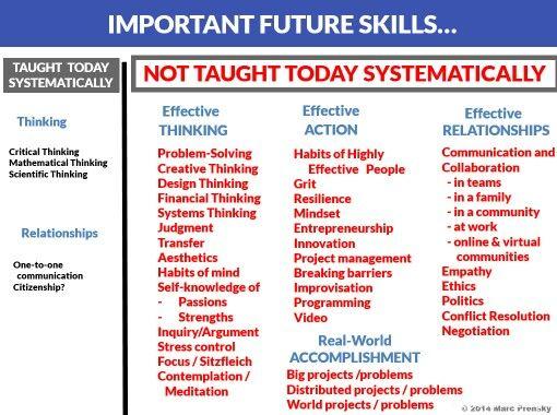 Marc Prensky curriculum wijziging: vaardigheden die belangrijk zijn in de 21ste eeuw, aan hoeveel besteden we aandacht?
