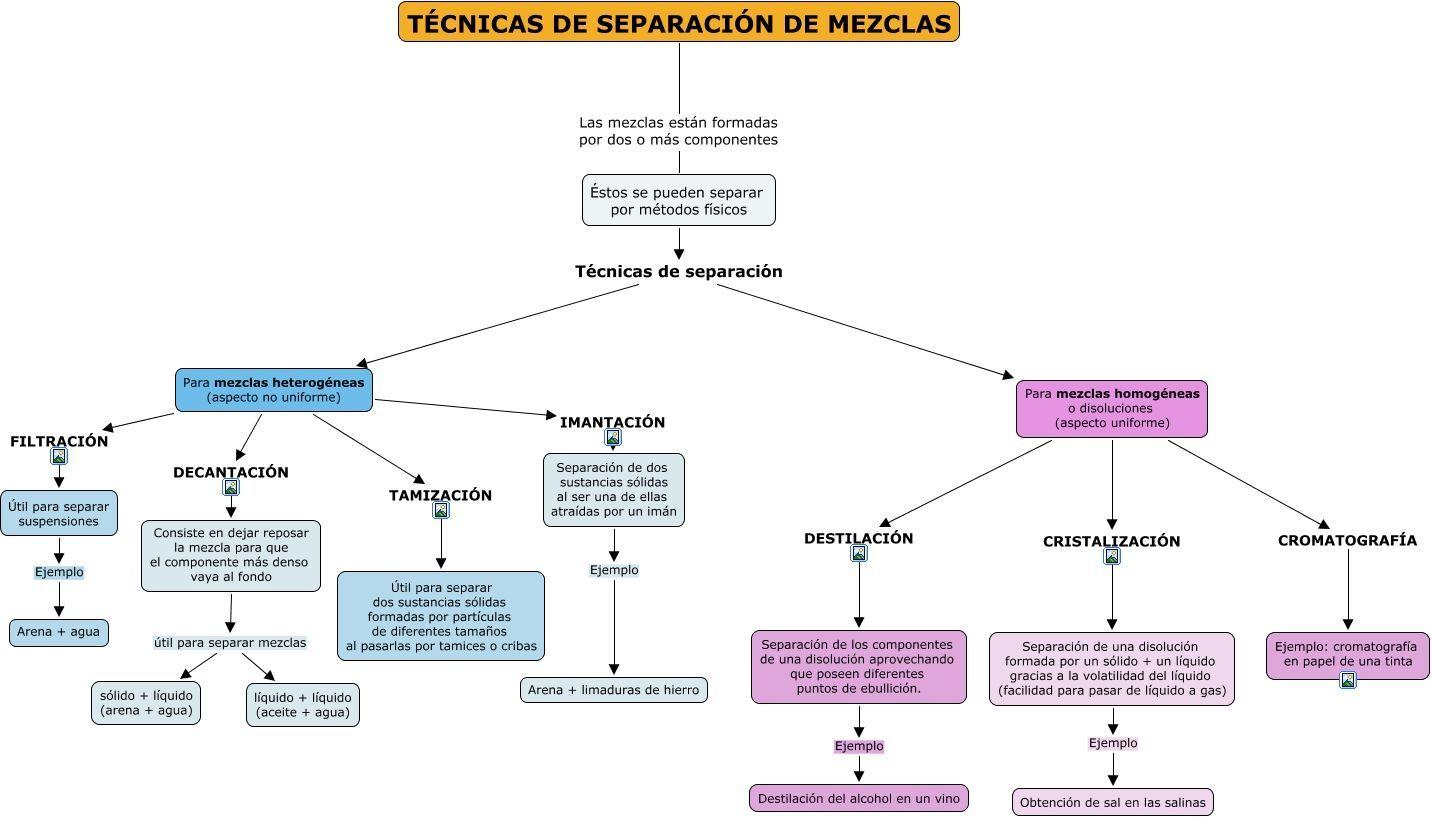 Resultado De Imagen Para Metodos Utiles Separacion Mezclas Heterogeneas Homogeneas Separacion De Mezclas Destilacion Libros Romanticos Recomendados