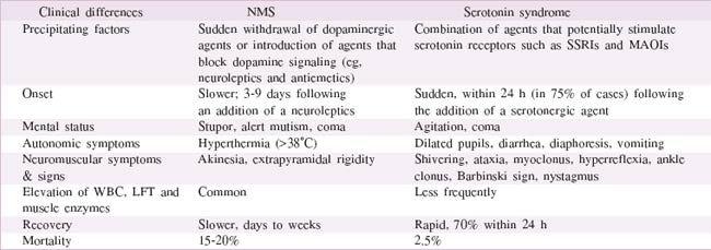 Serotonin vs Neuroleptic Malignant Syndrome