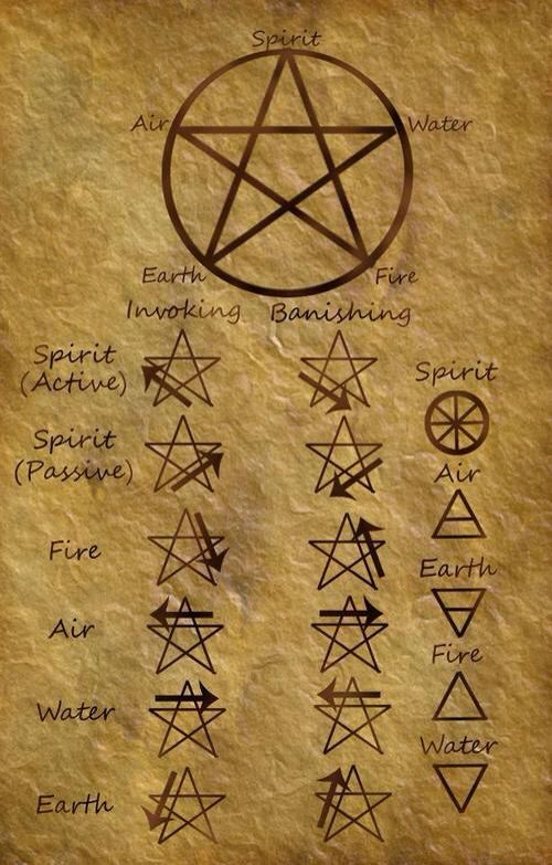 Pagan Wiccan Elements And The Protection Symbol Pentagram